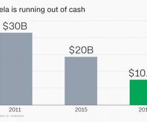 现金即将耗尽!委内瑞拉外汇储备仅剩100亿美元