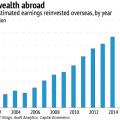 美企在海外囤了2.6万亿美元 有多少会因特朗普回流?
