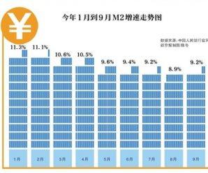 央行:9月新增人民币贷款1.27万亿元 M2增速反降回升