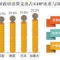 统计局回应GDP开支:政府消费支出占14.3%与美国相当