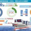 前10个月我国外贸进出口增长11.3% 贸易顺差收窄26.1%