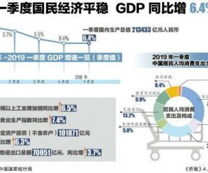 国家发改委:一季度我国经济开局平稳 积极因素不断增加